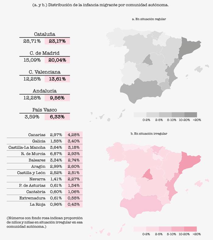 Distribución migrantes por CCAA en España